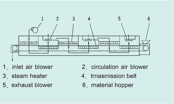 structure of mesh belt dryer