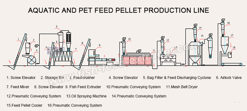 fish_feed_production_line