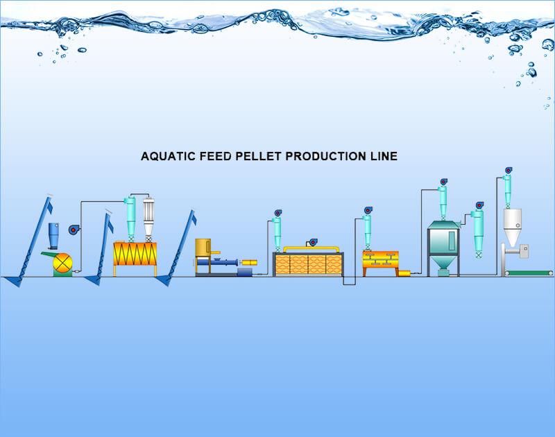aquafeed pellet line