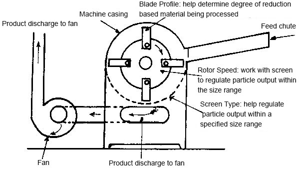 Fish Feed Crusher For Feed Grinding