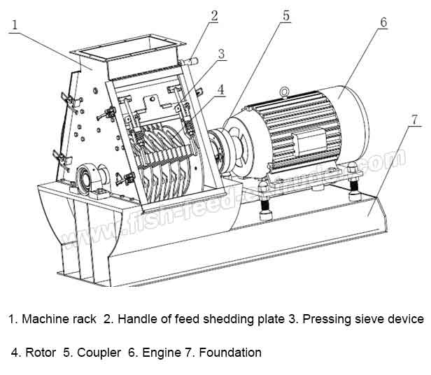 the_structure_of_feed_hammer_mill