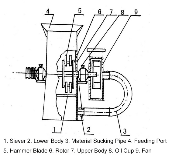 structure_of_feed_crusher
