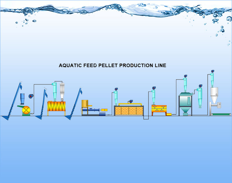 aquafeed pellet line