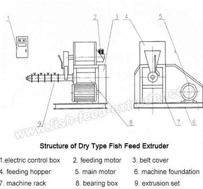 extruder-design