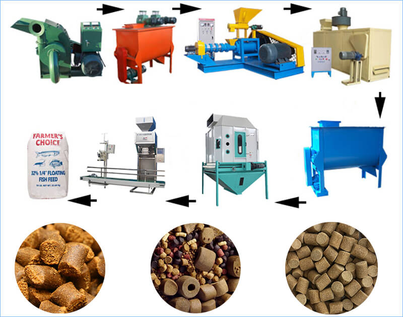 floating fish feed production